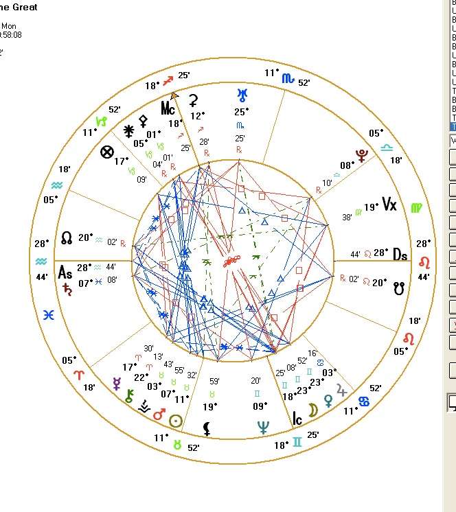 Astrology Birth Chart and Forecasting